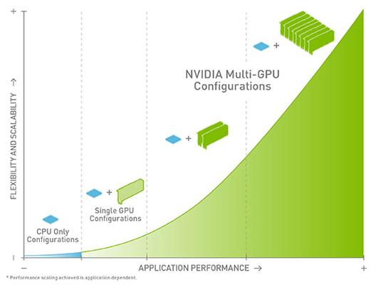 render muli GPU